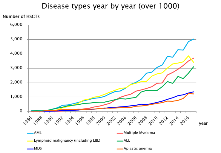 7.Disease types year by year (over 1000).png